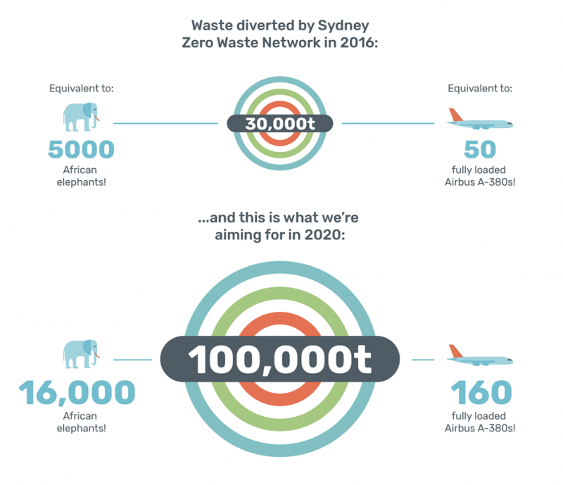 Infographic showing waste diverted by Sydney Zero Waste Network